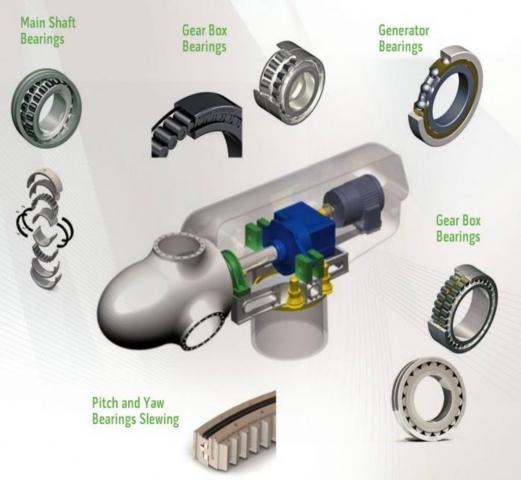 Različiti elementi vetrogeneratora u kojima se koriste valjani prstenovi